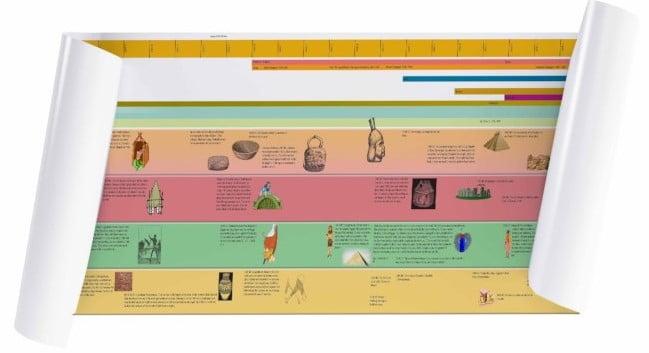 Časovnica starih civilizacij